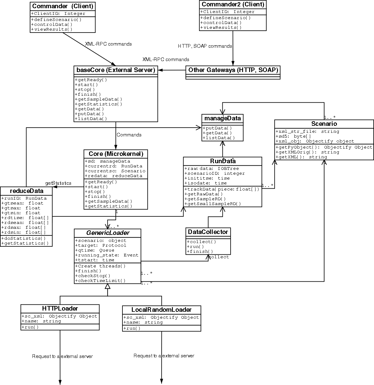 Welcome to openlc central and also its internal state diagram ccuart Image collections